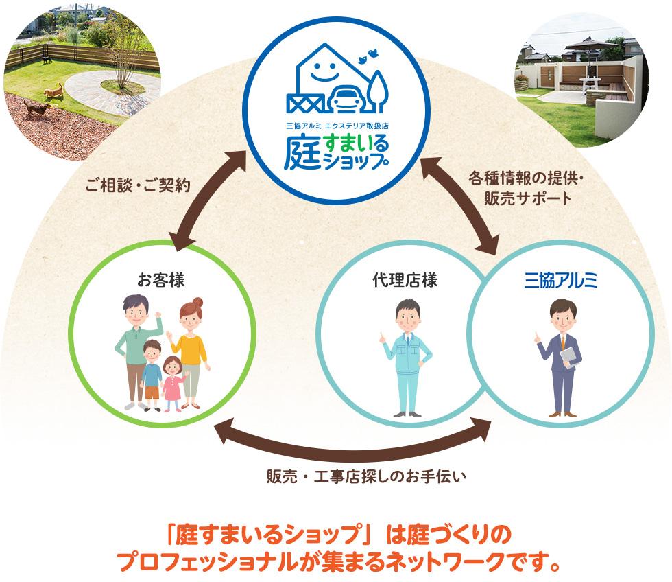 「庭すまいるショップ」は庭づくりのプロフェッショナルが集まるネットワークです。