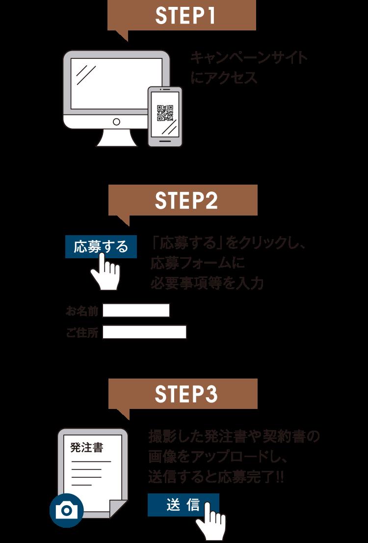 STEP1.キャンペーンサイトにアクセス STEP2.「応募する」をクリックし、応募フォームに必要事項等を入力 STEP3.撮影した発注書や契約書の画像をアップロードし、送信すると応募完了!!